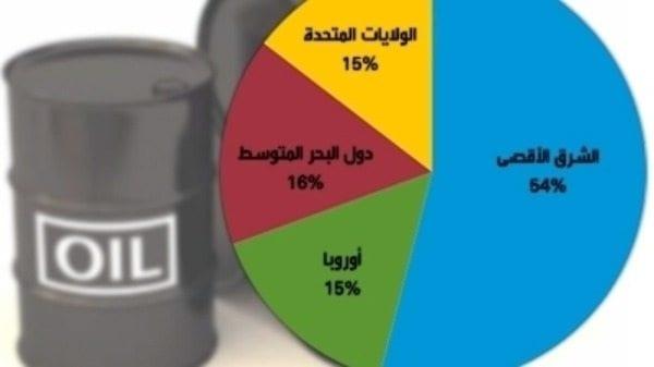 احتياطي النفط