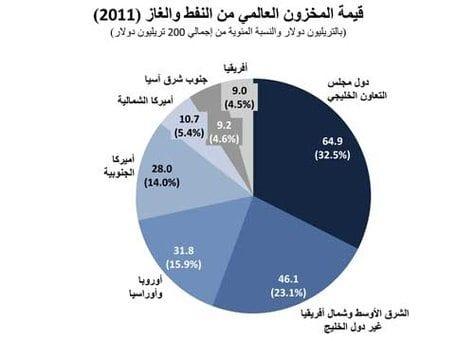 الجوع أكثر من ثلث العرب يعيشون تحت خط الفقر وهم أغنى الناس! إلى متى؟! 3