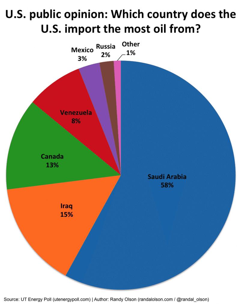us-oil-imports-poll-809x1024
