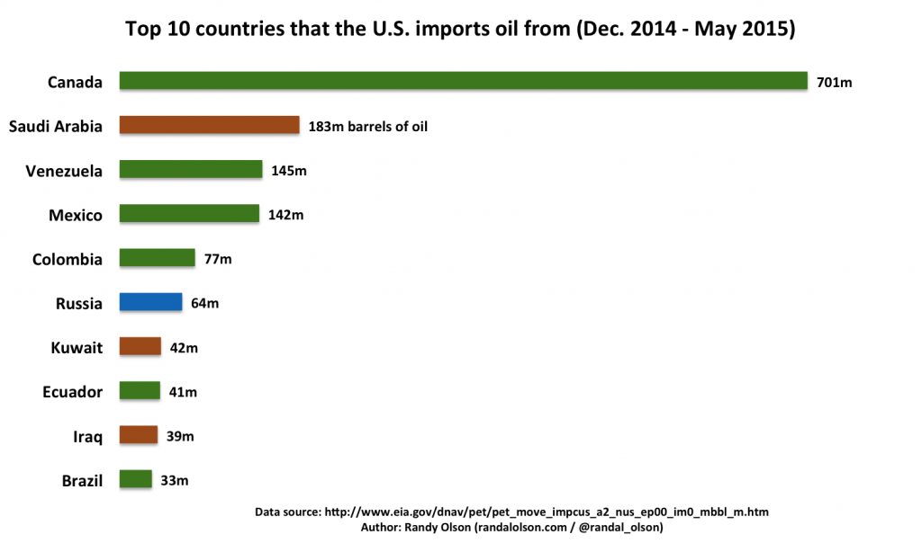 us-oil-imports-top10-2015-1024x614