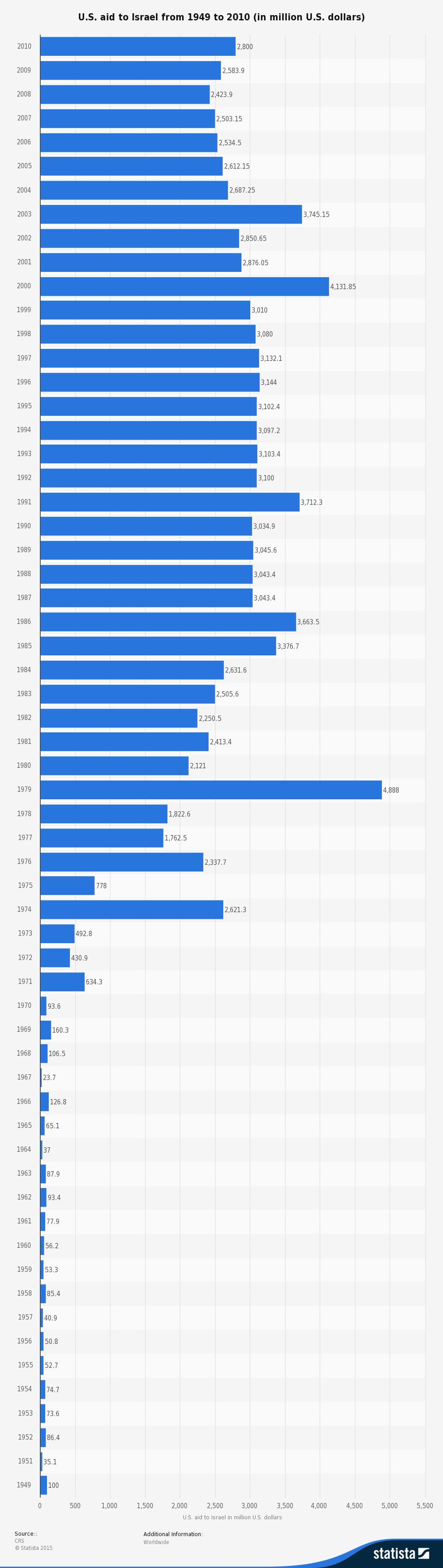 الدعم الأمريكي لإسرائيل منذ 1949 إلى 2010