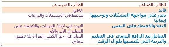 الطالب المنزلي والطالب المدرسي