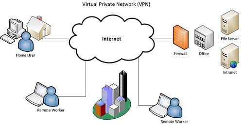 كيفية عمل الشبكات الافتراضية الخاصة
