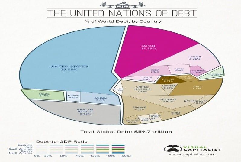 United Nations debt