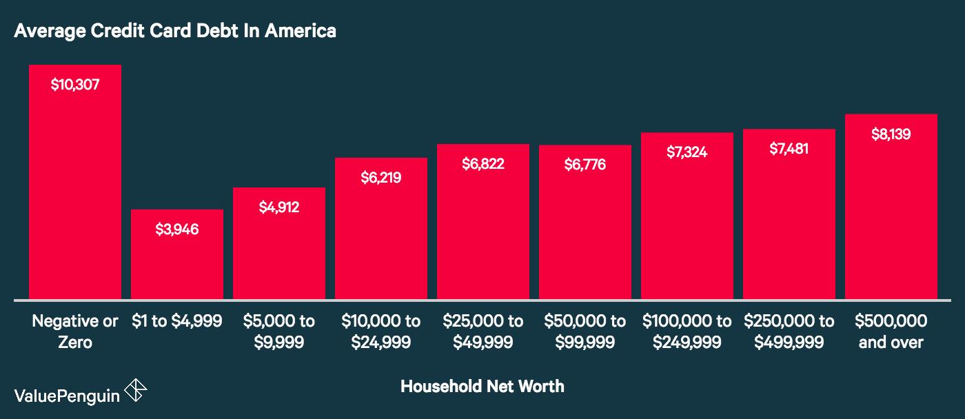 الاقتصاد الأمريكي ما لا تعرفه عن الشعب الأمريكي.. «شعب المديونين والفقراء»! 15
