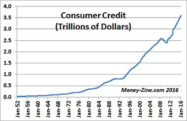 الاقتصاد الأمريكي ما لا تعرفه عن الشعب الأمريكي.. «شعب المديونين والفقراء»! 13