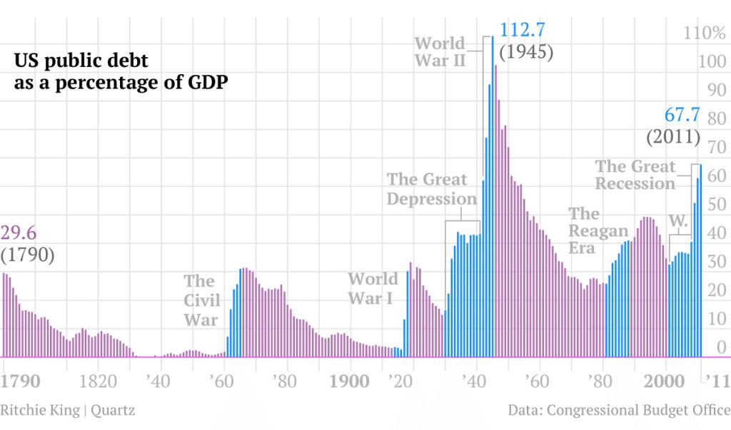 الاقتصاد الأمريكي ما لا تعرفه عن الشعب الأمريكي.. «شعب المديونين والفقراء»! 5