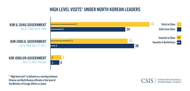 11 حقيقة غريبة لا تعرفها عن كوريا الشمالية 33-HighLevelVisits_NK_leaders_05