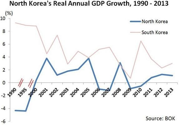 11 حقيقة غريبة لا تعرفها عن كوريا الشمالية 35-Noland_Koreas_GDP_growth_2013
