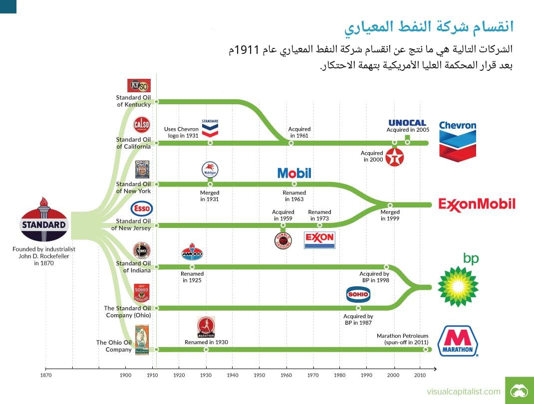 انقسام شركة النفط المعياري