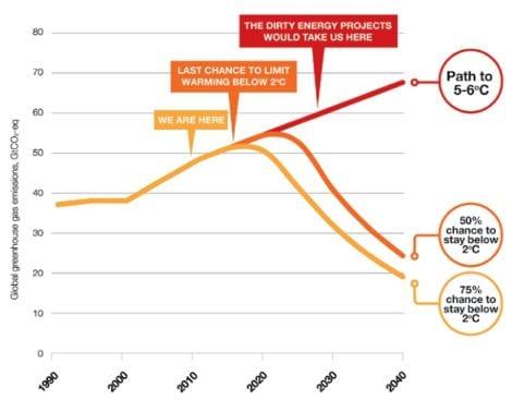 الولايات المتحدة وأزمة التغير المناخي 3
