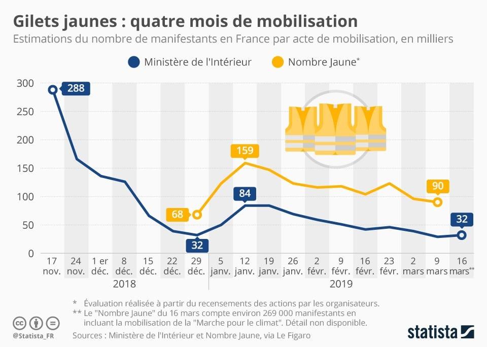 حركة السترات الصفراء... عندما ظهرت الحرية الفرنسية على حقيقتها! 5